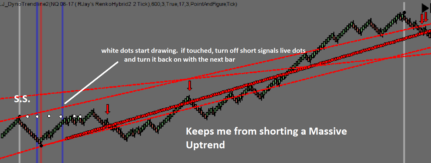 Massive Uptrend Best Indicator
