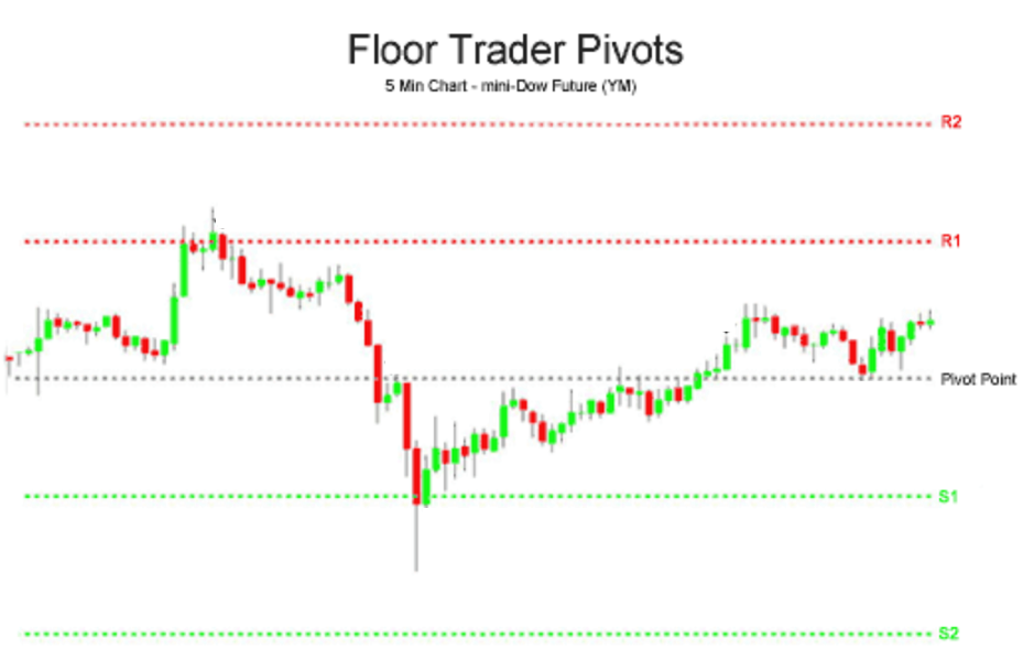 Pivot Points Trading | Forex Trading with Pivot Points - Dynotrading