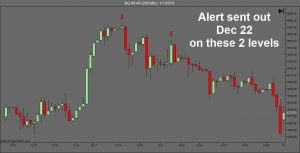 Pivot Points Indicators UPDATE – Day Trading Xmas Recap