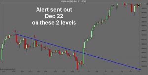Trend Trading - Candlestick Charts - Dynotrading