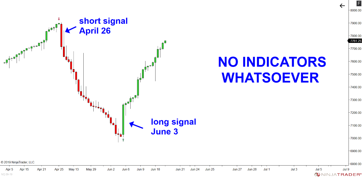Swing Trading Indicators - Dynotrading.com