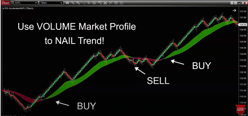 The Best Volume Trading Chart