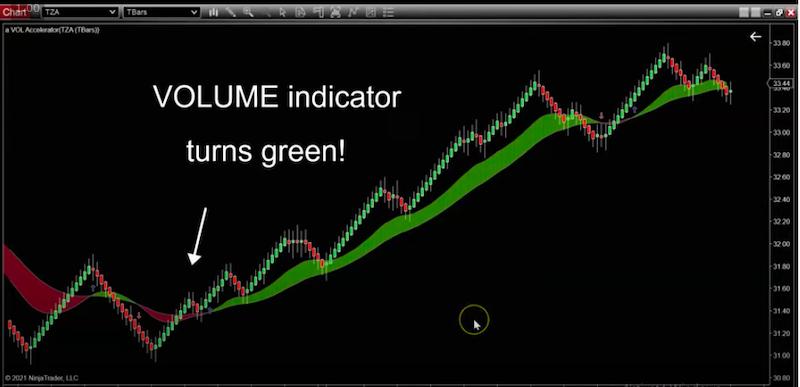 best volume indicator for trading huge trends