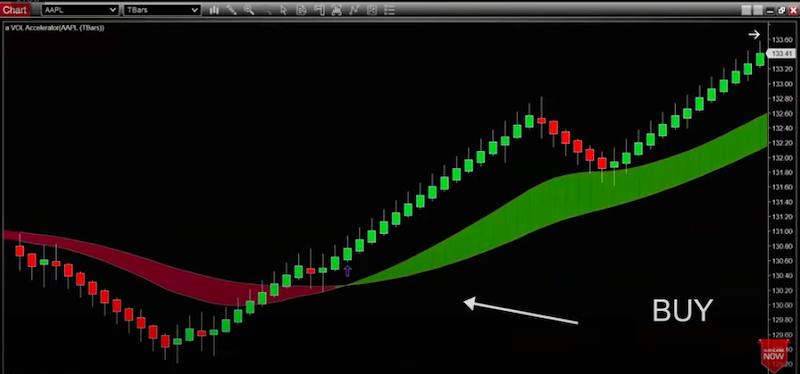 Example trading using volume