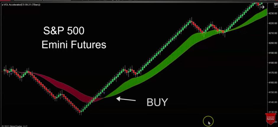 S&P 500 Emini Future Volume Chart