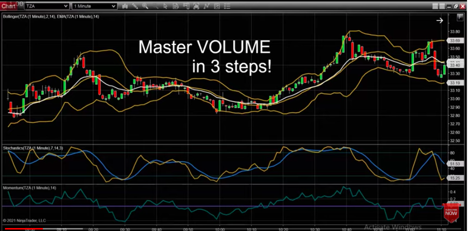How To Master Volume Using Technical Trading Indicators