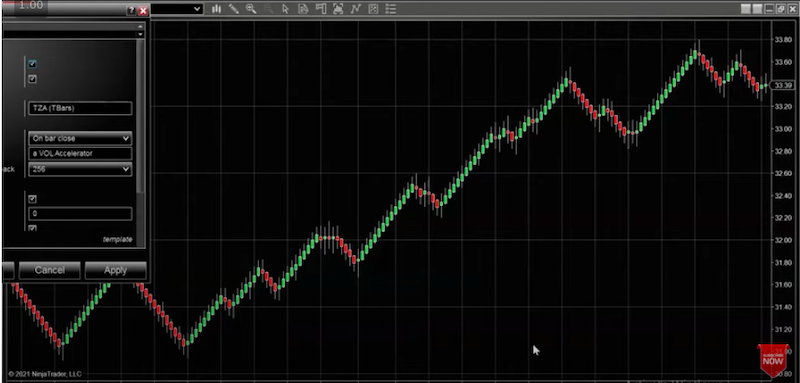 Redisplay Price and Volume Indicators On Your Charts