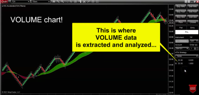 Why Professional Traders Use Volume Indicators
