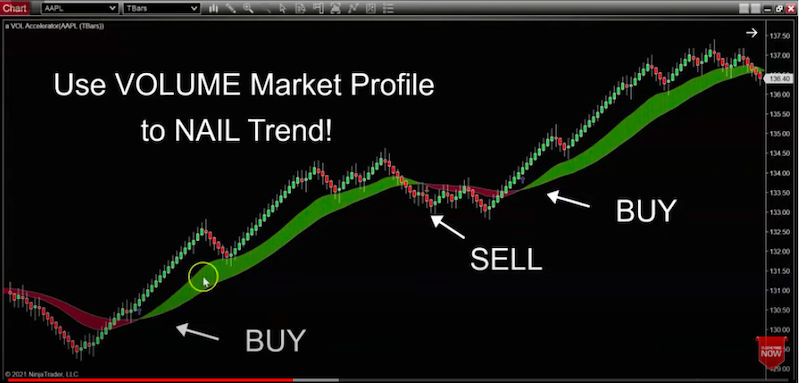 Volume Indicators to Identify Buy and Sell Triggers
