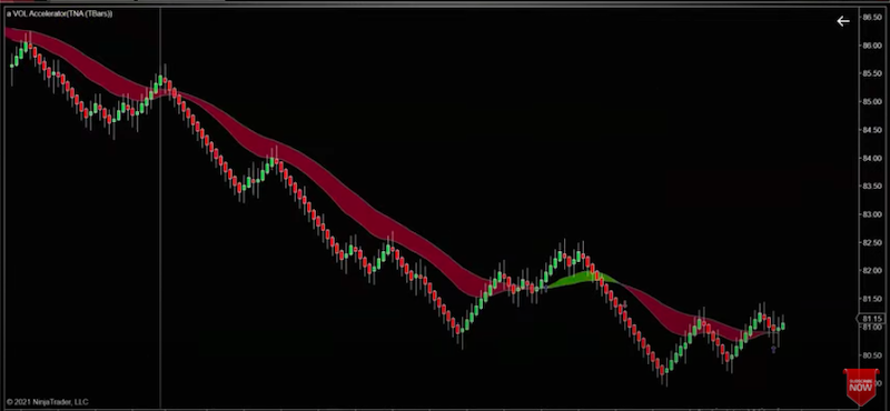 Using A Volume Indicator to Trade a Sell Off